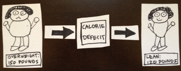 calorie-deficit-edited