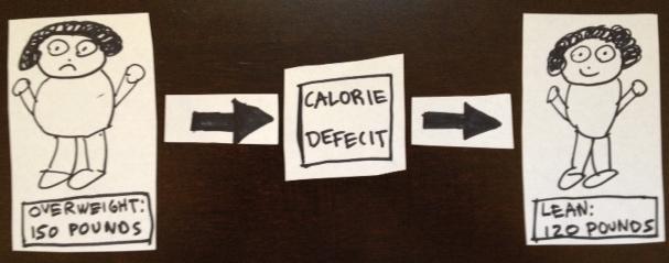 calorie-deficit-edited