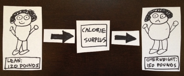 calorie-surplus-edited